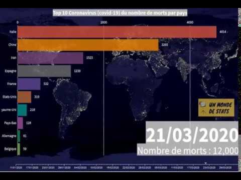 Coronavirus (Covid-19) - Top 10 des pays en nombre de morts dans le monde. 01/01/2020 au 03/04/2020