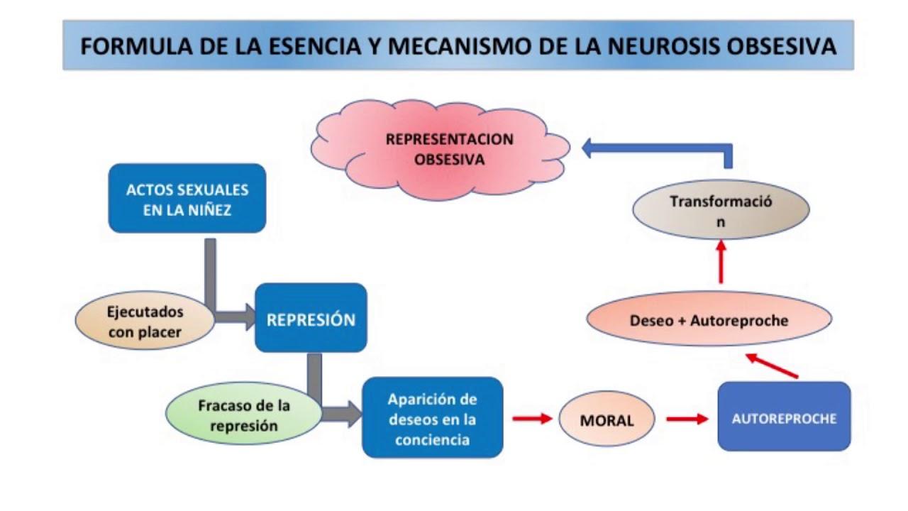 formacion de sintomas neuroticos