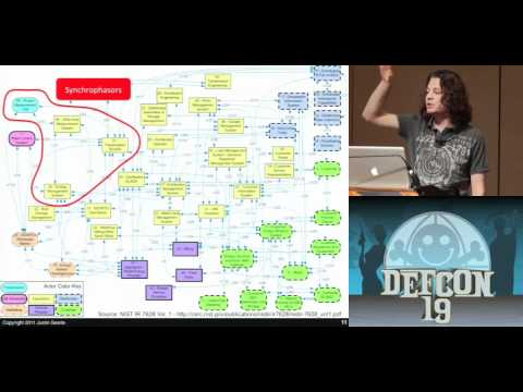 DEFCON 19: Attacking and Defending the Smart Grid (w speaker)