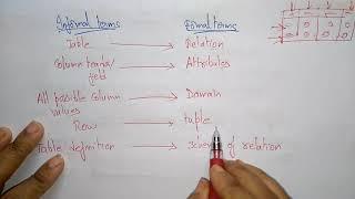 relational model in dbms