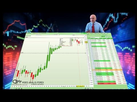 Il mercato continua ad inviare messaggi in codice su GBP