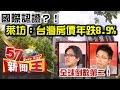 國際認證?!萊坊:台灣房價年跌8.9%全球倒數第二!-徐嶔煌 sway《57新聞王》
