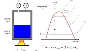 T3: Propriedades Termodinâmicas e Diagramas de Estado
