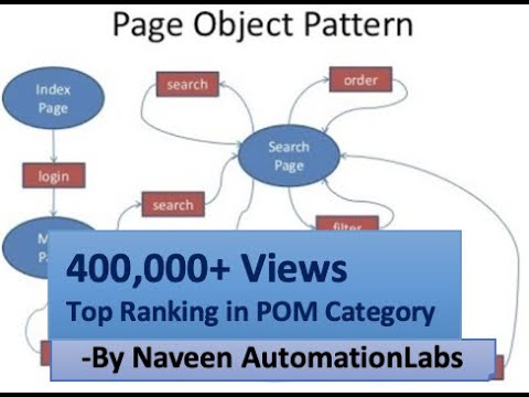 Architecture  of Page Object Model (POM) Design With Seleniu