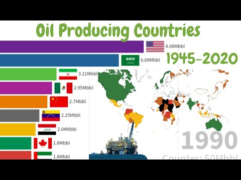 The World's Top Oil-Producing Countries 1996-2020