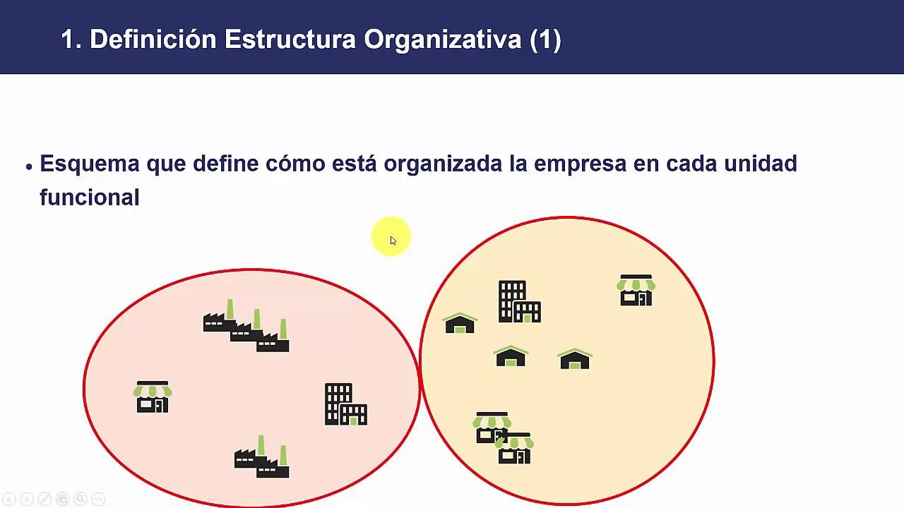 7 Curso Basico De Sap Estructuras Organizativas En Sap Presentación