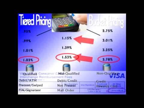 Cheapest Rates for Merchant Account Processing Services