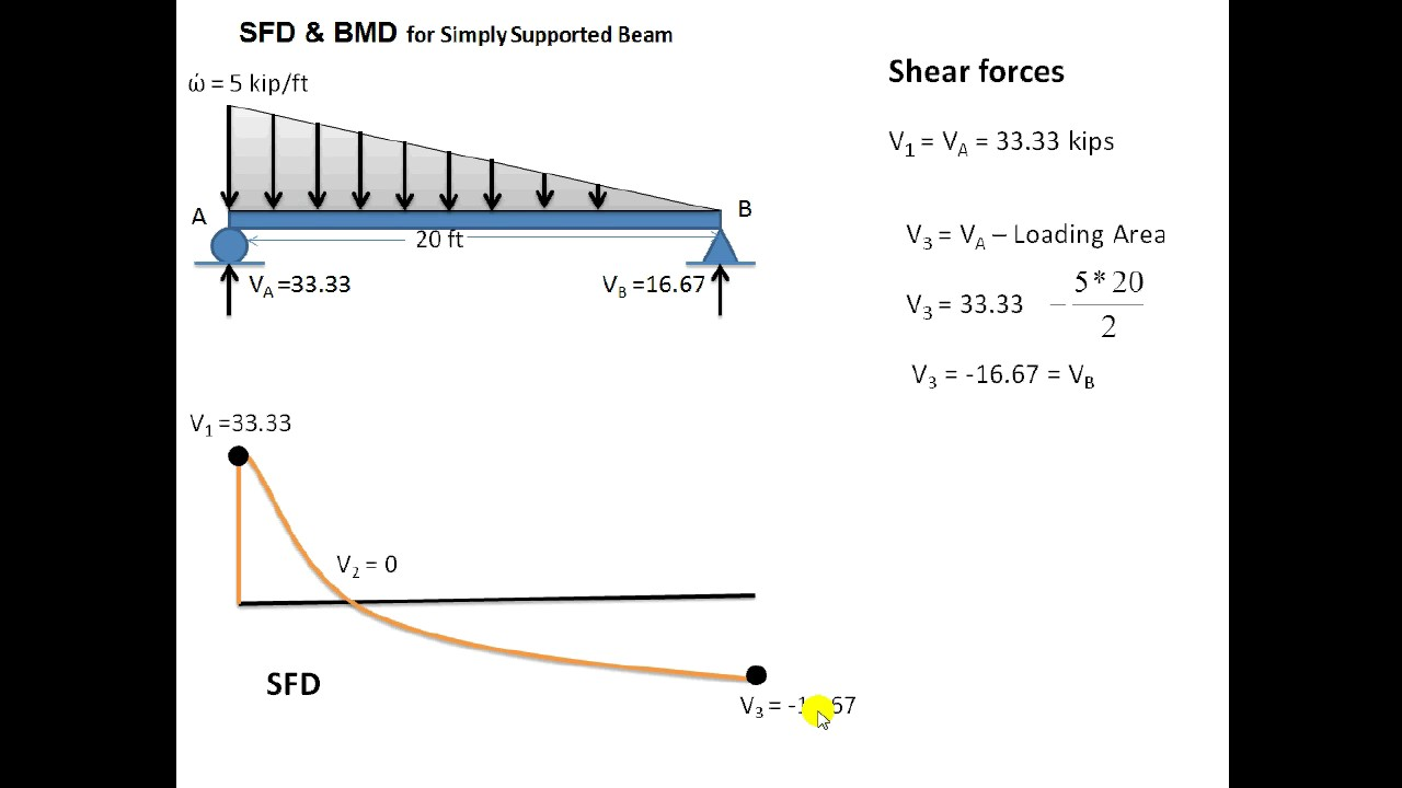 Sfd For Uvl Youtube Shear And Moment Diagram Triangular Load