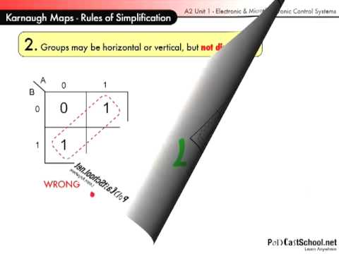 The Karnaugh Map Rules Of Simplification Youtube