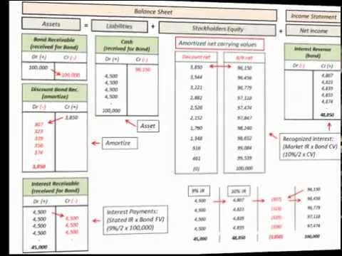 Bond Receivable Amortization Accounting With Balance Sheet ...