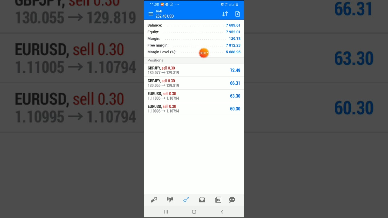How to be consistent in your trading skills in the forex market