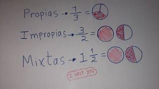 Tipos de fracciones y sus representaciones  gráficas. thumbnail