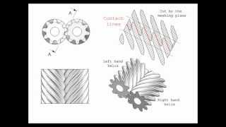 helical gears axial load