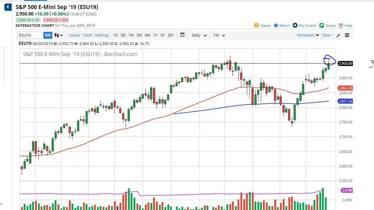 S&P 500 Technical Analysis for June 21, 2019 by FXEmpire
