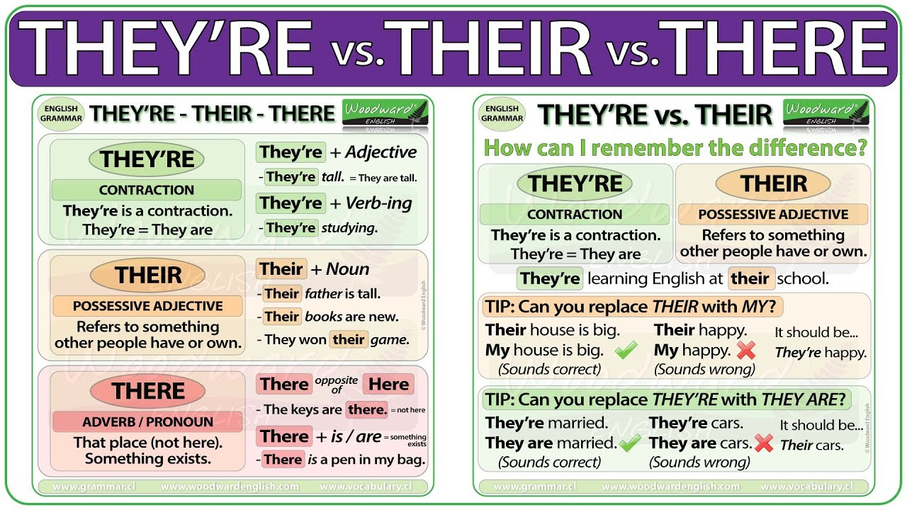 They're vs. Their vs. There English Grammar Rules YouTube