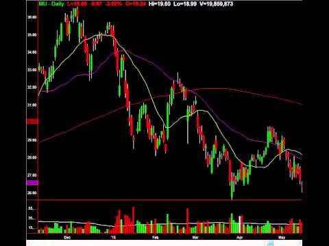 Micron Tech (NASDAQ:MU) Key Chart Level Of Support: Profit Here