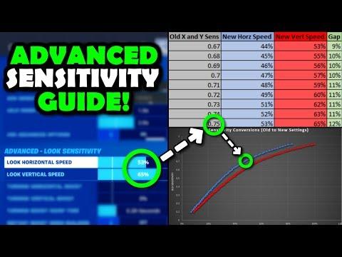 ULTIMATE Sensitivity/ New Settings GUIDE! *ADVANCED* (Fully Explained) Fortnite Battle Royale