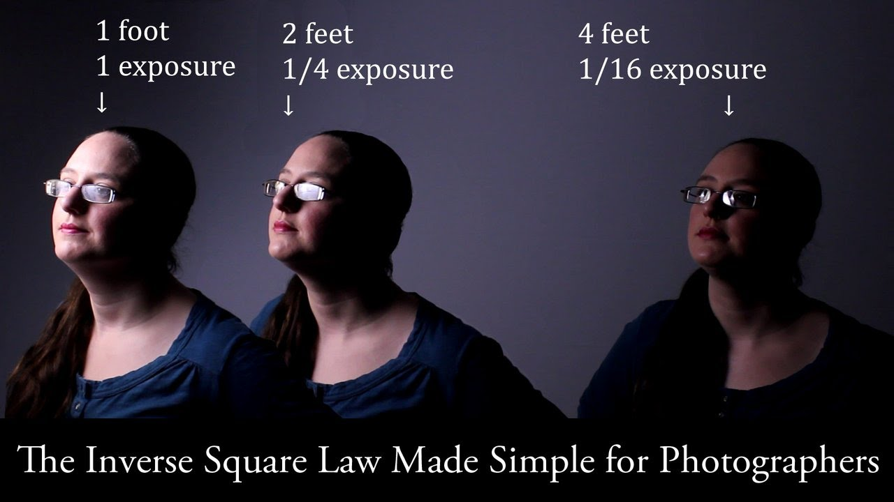 The Inverse Square Law Made Simple for Manual Flash and ...