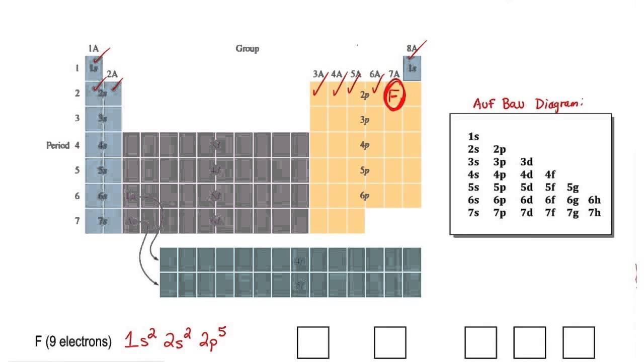 The Electron Configuration of Fluorine - YouTube