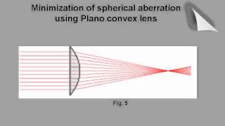 Physics Spherical and Chromatic Aberrations thumbnail