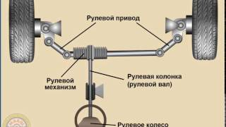 видео Рулевое управление автомобиля