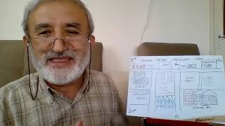 8 Sınıf  Din Kültürü ve  Ahlak Bilgisi 1.kısım