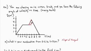 Kinematics - graphing (3/3) - (IB Physics, AP, GCSE, A level)