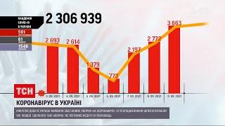 Коронавірус в Україні за минулу добу діагностували 3663 нових випадків зараження