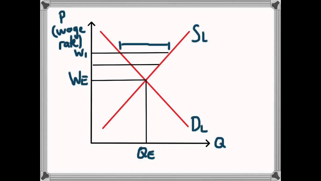 effects of excess supply on market equilibrium Surplus (or excess supply) market equilibrium chapters 3,4 demand, supply, andmarket equilibrium market effects of simultaneous changes in supply and demand demand, supply, equilibrium.