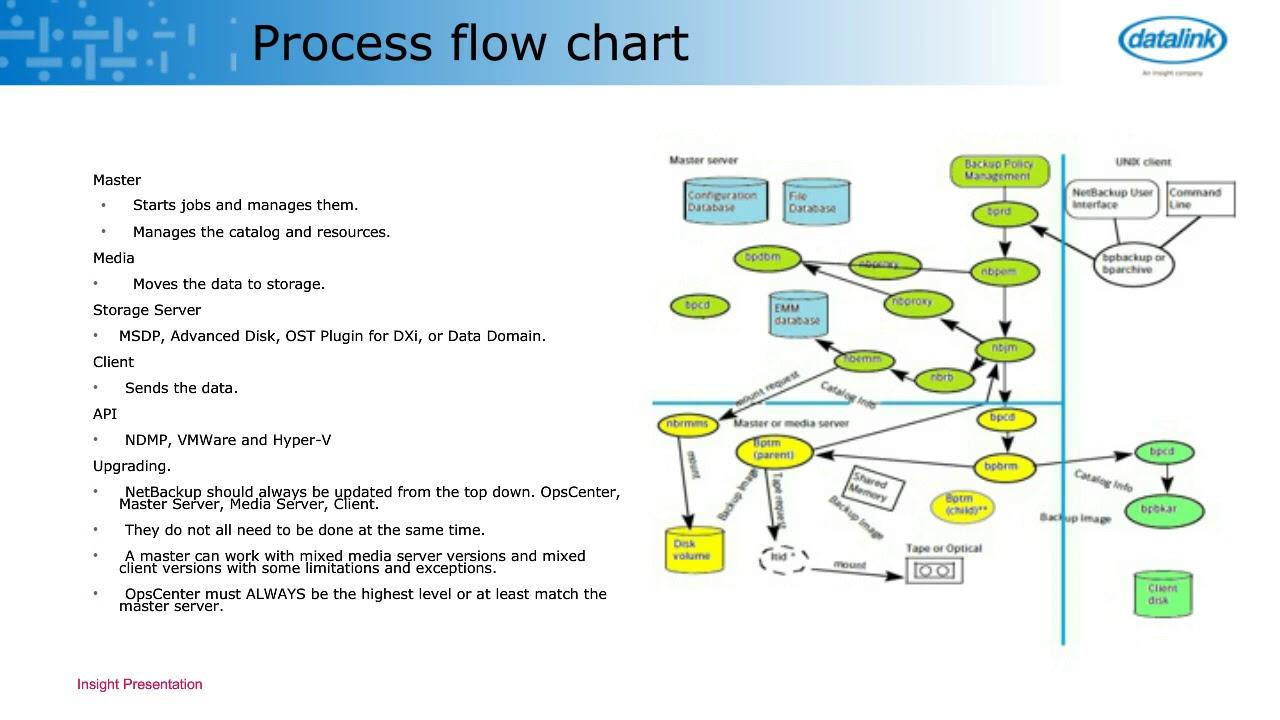 netbackup 7 5 process flow diagram wiring diagram datadoc] ➤ diagram netbackup 7 5 process flow diagram ebook schematic visio logical diagram netbackup 7 5 process flow diagram