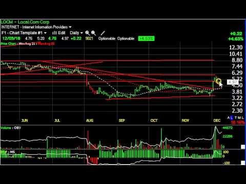 EK, GORO, MIPS, OCZ -- Stock Charts -- Harry Boxer, TheTechTrader.com