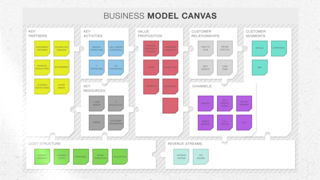 Business model canvas in 90 seconds youtube business model canvas in 90 seconds friedricerecipe Images