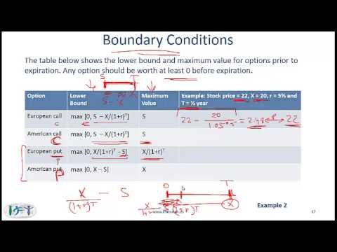 2014 CFA Level I Derivatives: Options Markets and Contracts Lecture 2/2
