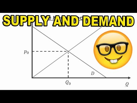 Supply and Demand explained   market equilibrium