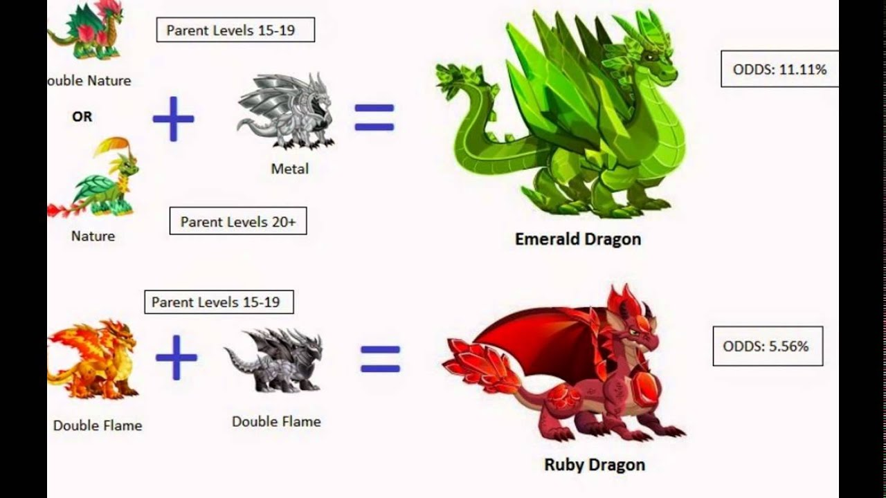 How To Breed Exclusive Dragons In Dragon City New