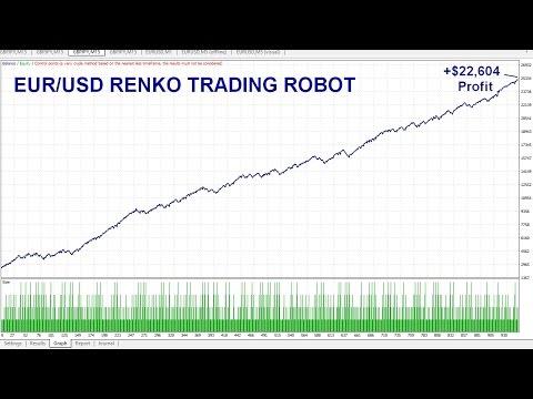 EURUSD Renko Forex Trading System, Consistent Profits Renko Expert Advisor Trading Robot