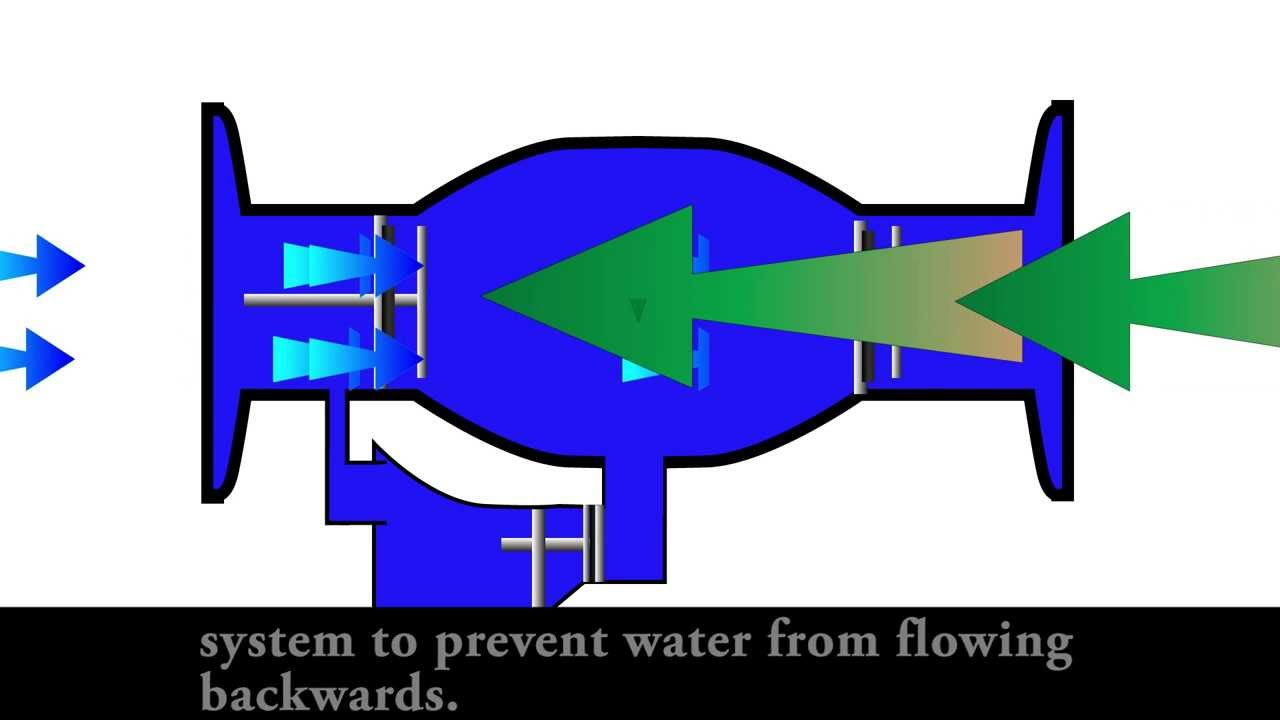 4 Backflow Preventer Youtube