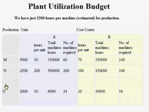 plant utilization capsim