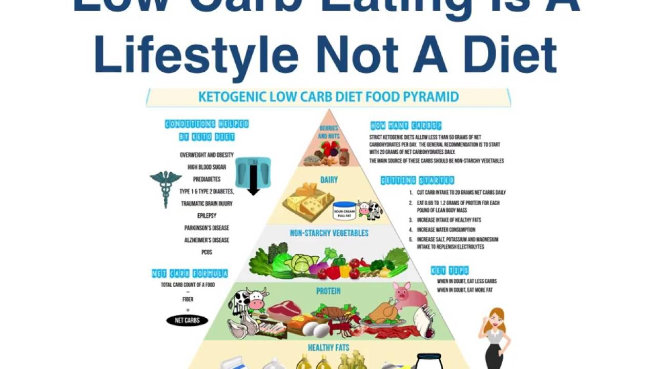Low Carb Is Not A Diet Its Lifestyle