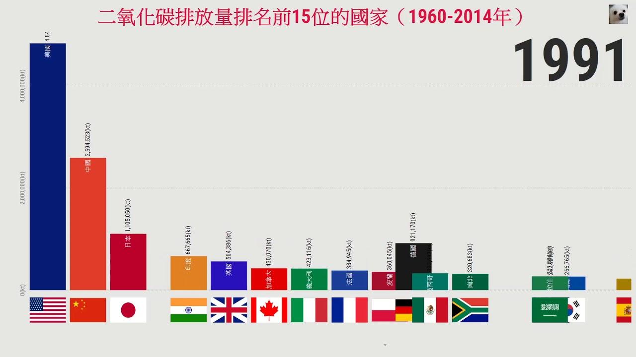 【直立】二氧化碳排放量排名前15位的國家(1960-2014年)
