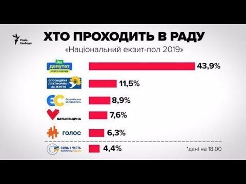 Выборы на Украине 2019. Выборы в Раду 2019. Итоги парламентских выборов на Украине.