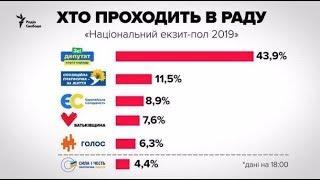 Выборы на Украине 2019. Выборы в Раду 2019. Итоги парламентских выборов на Украине. thumbnail
