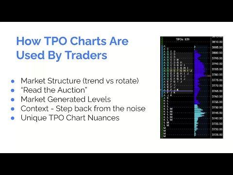 Finding Trading Opportunities Using Profile Charts, sponsored by @Tradovate