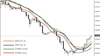 Mt4 Weighted Moving Average Youtube