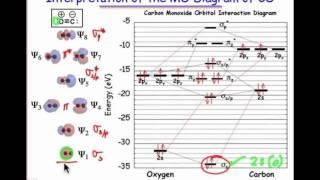 Interpreting the MO Diagram of Carbon Monoxide