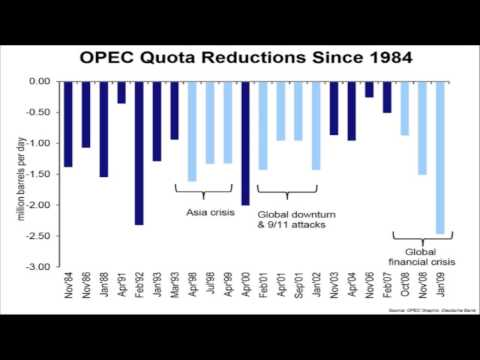 How does OPEC control Oil pricing?