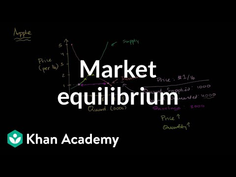 Market equilibrium | Supply, demand, and market equilibrium | Microeconomics | Khan Academy