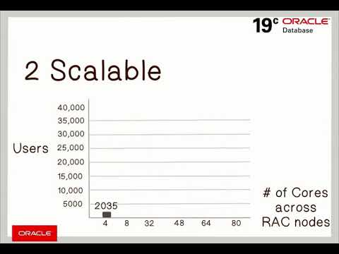 Real Application Clusters - RAC | Oracle
