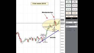 Poderosa Estrategia de trading SP500 emini, ganando $400 en un dia
