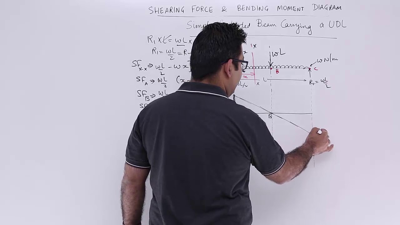 Simply Supported Beam Carrying A Udl Youtube Shear Force Diagram
